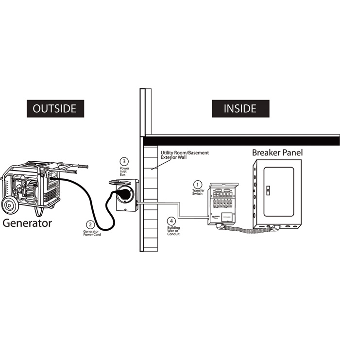 reliance transfer switch wiring diagram reliance transfer switch kit — 10 circuit, model# 31410crk | northern tool + equipment