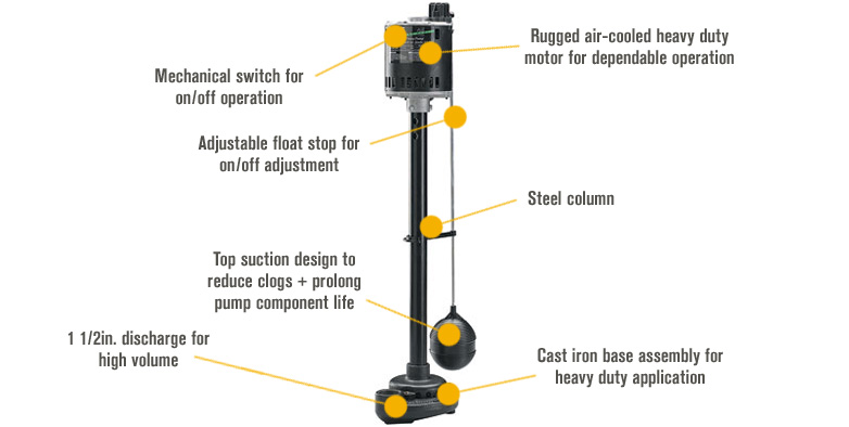 Features for Wayne Cast Iron Pedestal Sump Pump — 1/3 HP, 3100 GPH, Model# SPV500