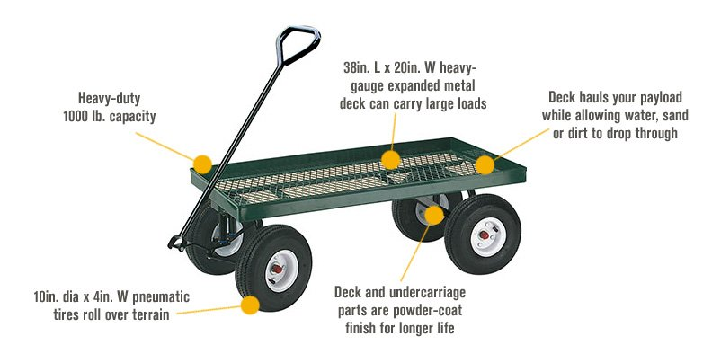 Features for Farm-Tuff Nursery Wagon — 38in.L x 20in.W, 1000-Lb. Capacity, Model# 20X38W