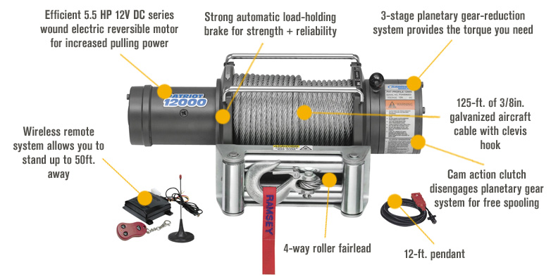 Features for Ramsey Patriot Profile 12 Volt DC Powered Electric Truck Winch with Wireless Remote — 12,000-Lb. Capacity, Wire Cable, Model# 109196