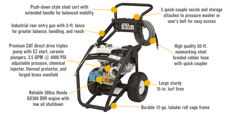 Features for FREE SHIPPING — NorthStar Gas Cold Water Pressure Washer — 4,000 PSI, 3.5 GPM, Honda Engine, Model# 15782020