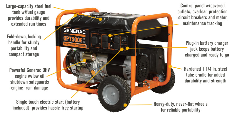 Features for FREE SHIPPING — Generac GP7500E Portable Generator — 9375 Surge Watts, 7500 Rated Watts, Electric Start, Model# 5943