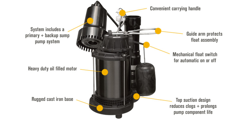 Features for Wayne Primary and Backup Sump Pump System — 1/3 HP, 1 1/2in. Ports, Model# WSS20V