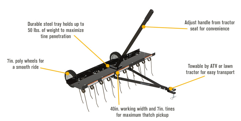 Features for Strongway Tow-Behind Dethatcher — 20 Spring Steel Tines, 40in.W
