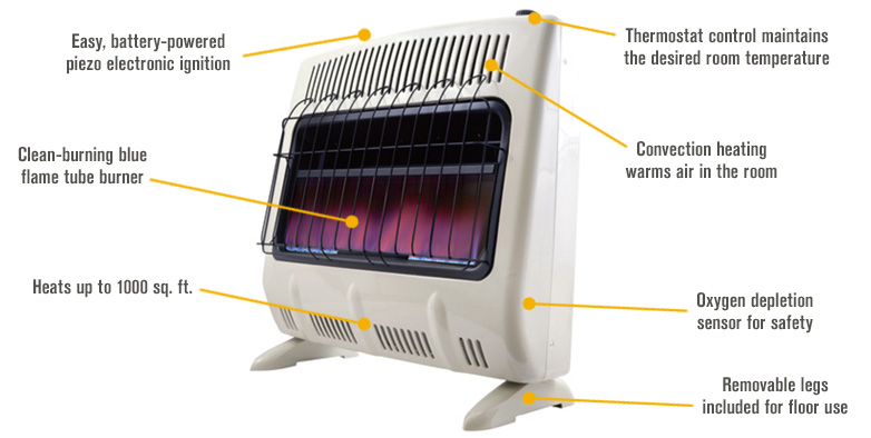 Features for FREE SHIPPING — Mr. Heater Natural Gas Vent-Free Blue Flame Wall Heater — 30,000 BTU, Model# MHVFB30NGT