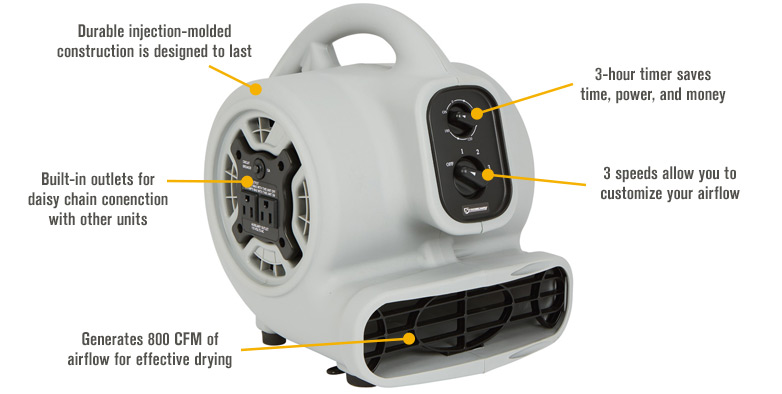 Features for Strongway Blower with Timer, 3-Speed — 7in. Dia., 800 CFM, 1/5 HP, 115 Volts